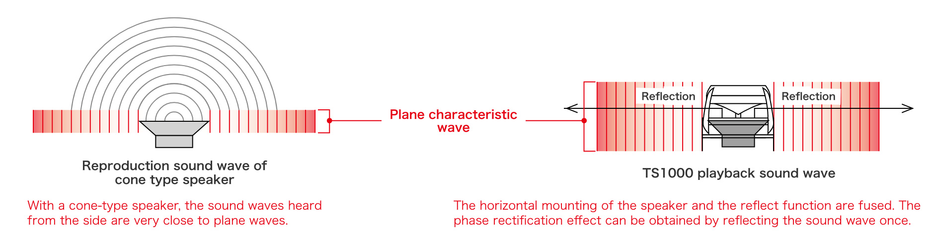 The shape that I make them hear plane characteristic wave efficiently