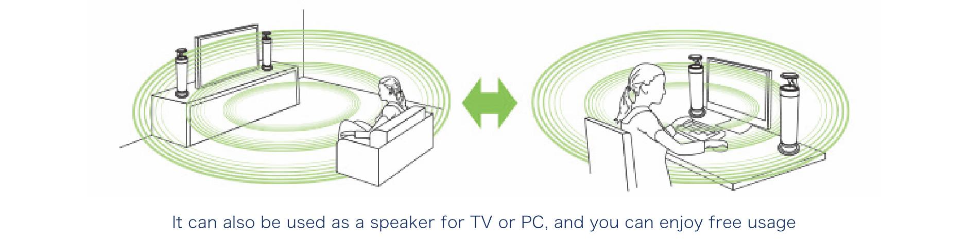 テレビ用やPC用のスピーカーとしても使用でき、自由な使い方を楽しむことができます。