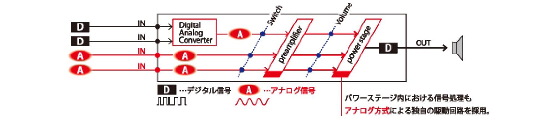クイックレスポンス電源回路の採用