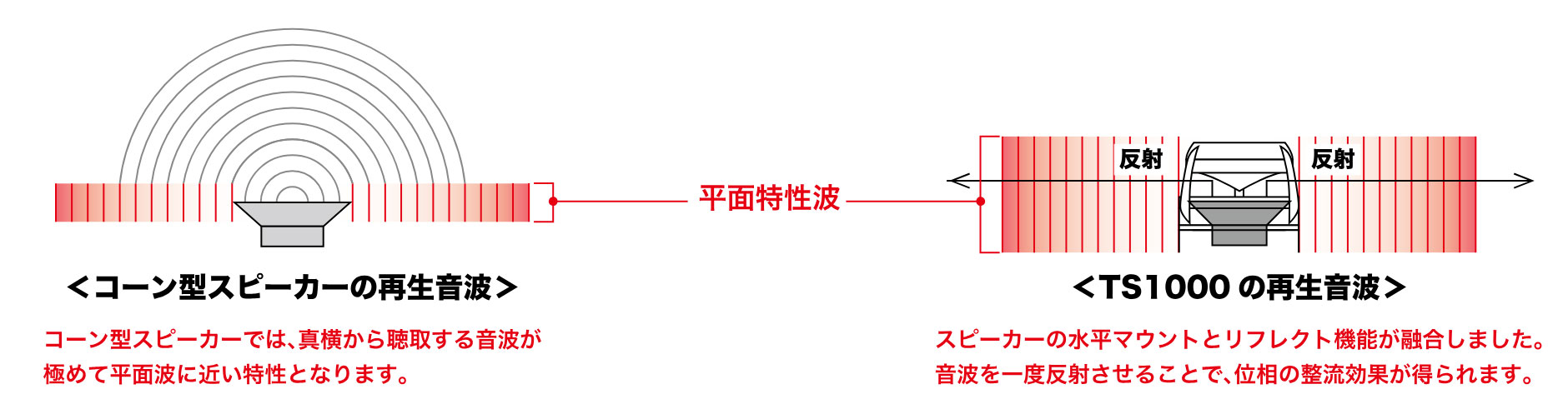 鈴虫の音に近いTS1000の再生音(平面波モード)