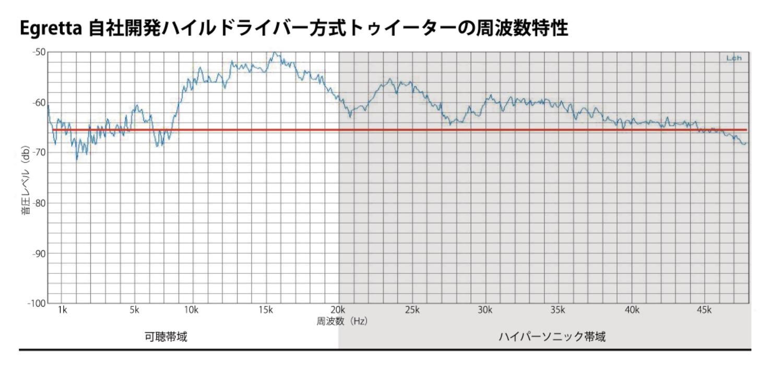 周波数特性グラフ