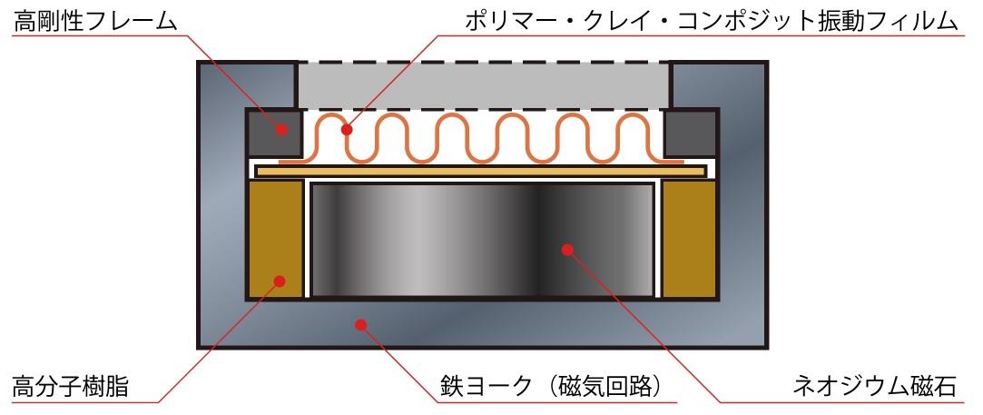 構造断面図